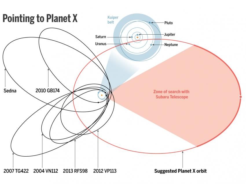 Девятая планета Солнечной системы поможет ответить на главный вопрос