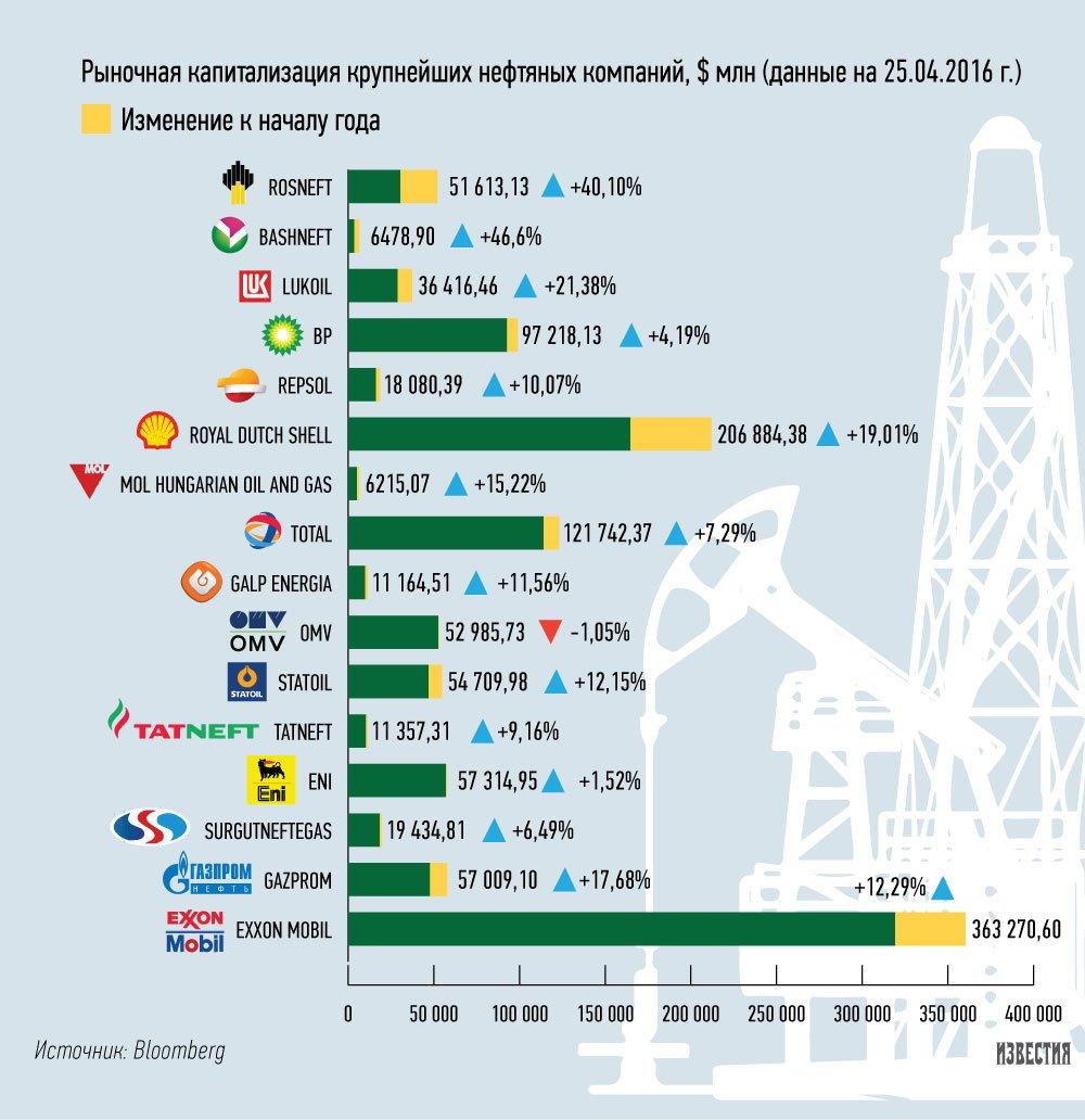 Российский сайт для нефтяных компаний сайт октябрьской управляющей компании новосибирска