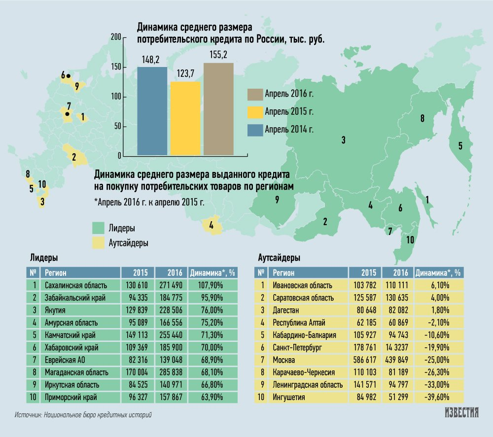 Средний потребительский кредит в россии