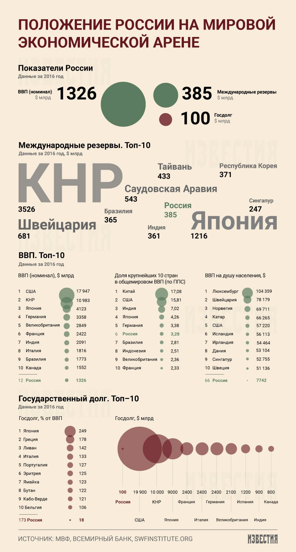 Экономическая ситуация в России в 2018 году