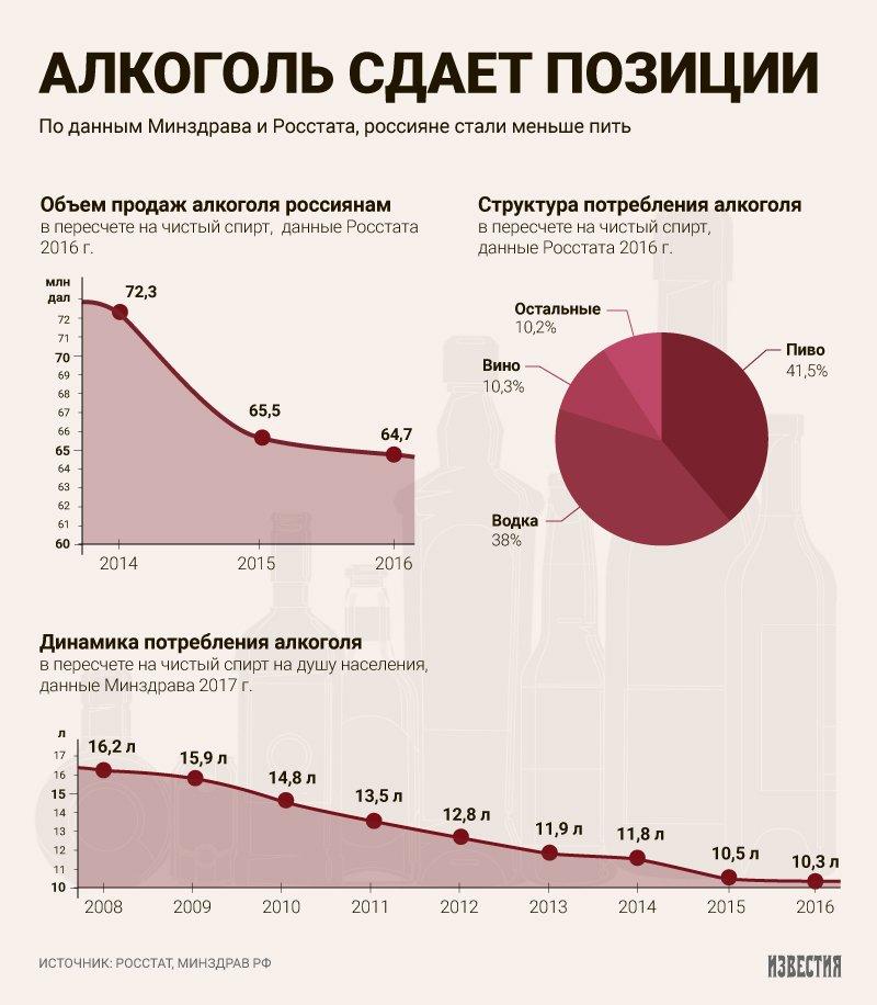 Потребление алкоголя в россии по годам