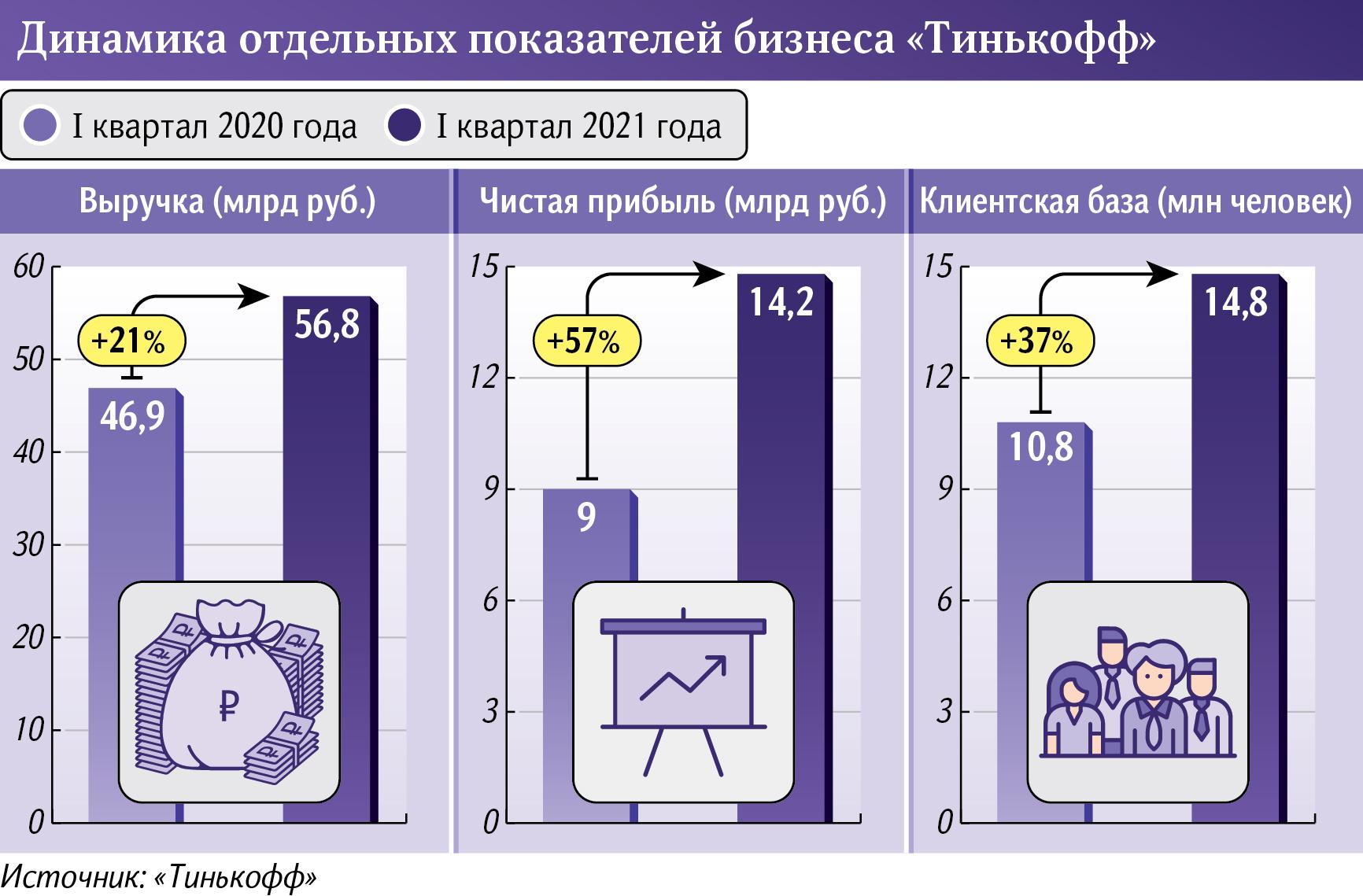 Показатели Тинькофф