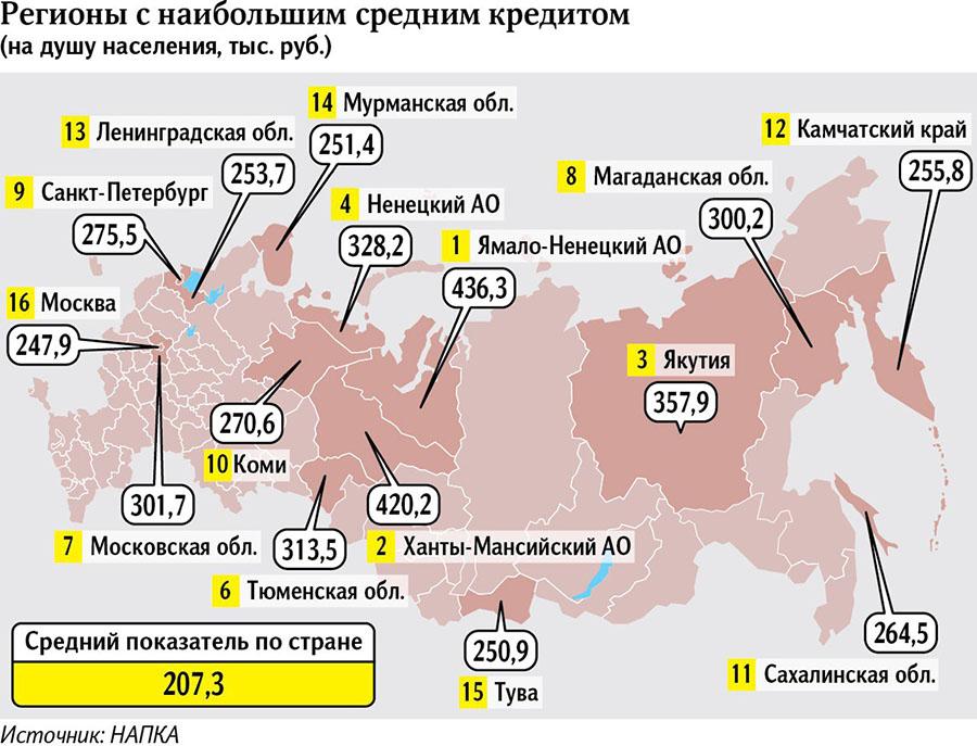 Регионы с наибольшим средним кредитом