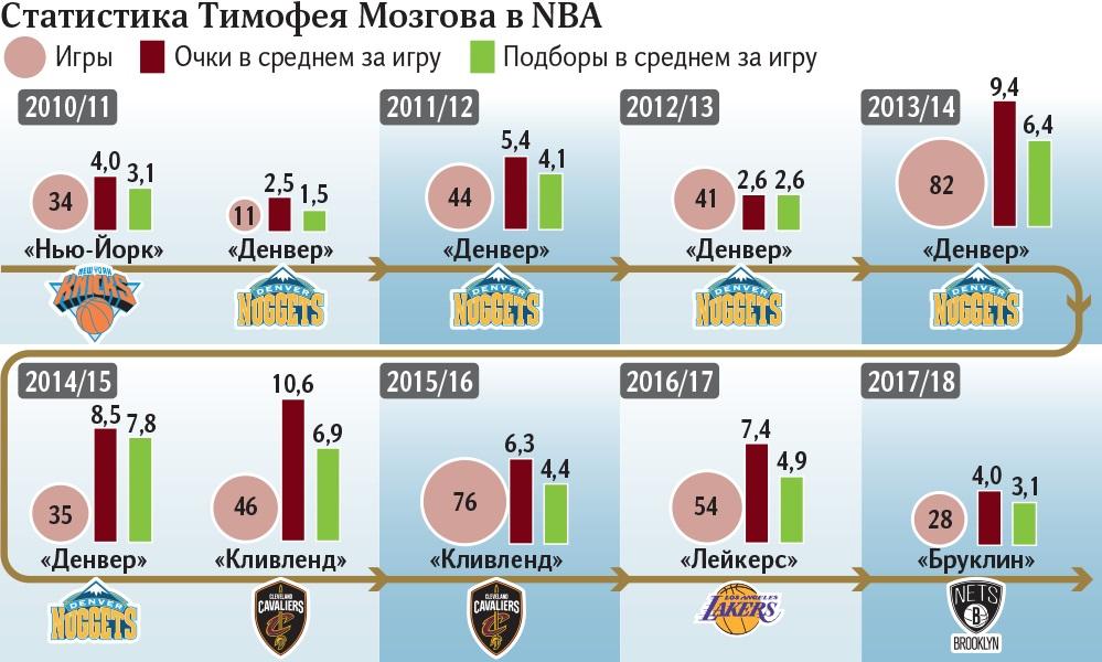 Статистика Тимофея Мозгова в NBA
