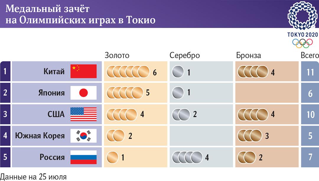 инфографика о медалях