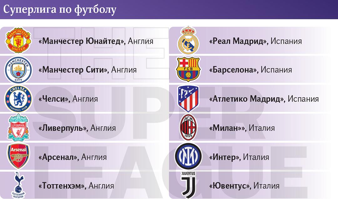 Футбольные клубы Суперлиги