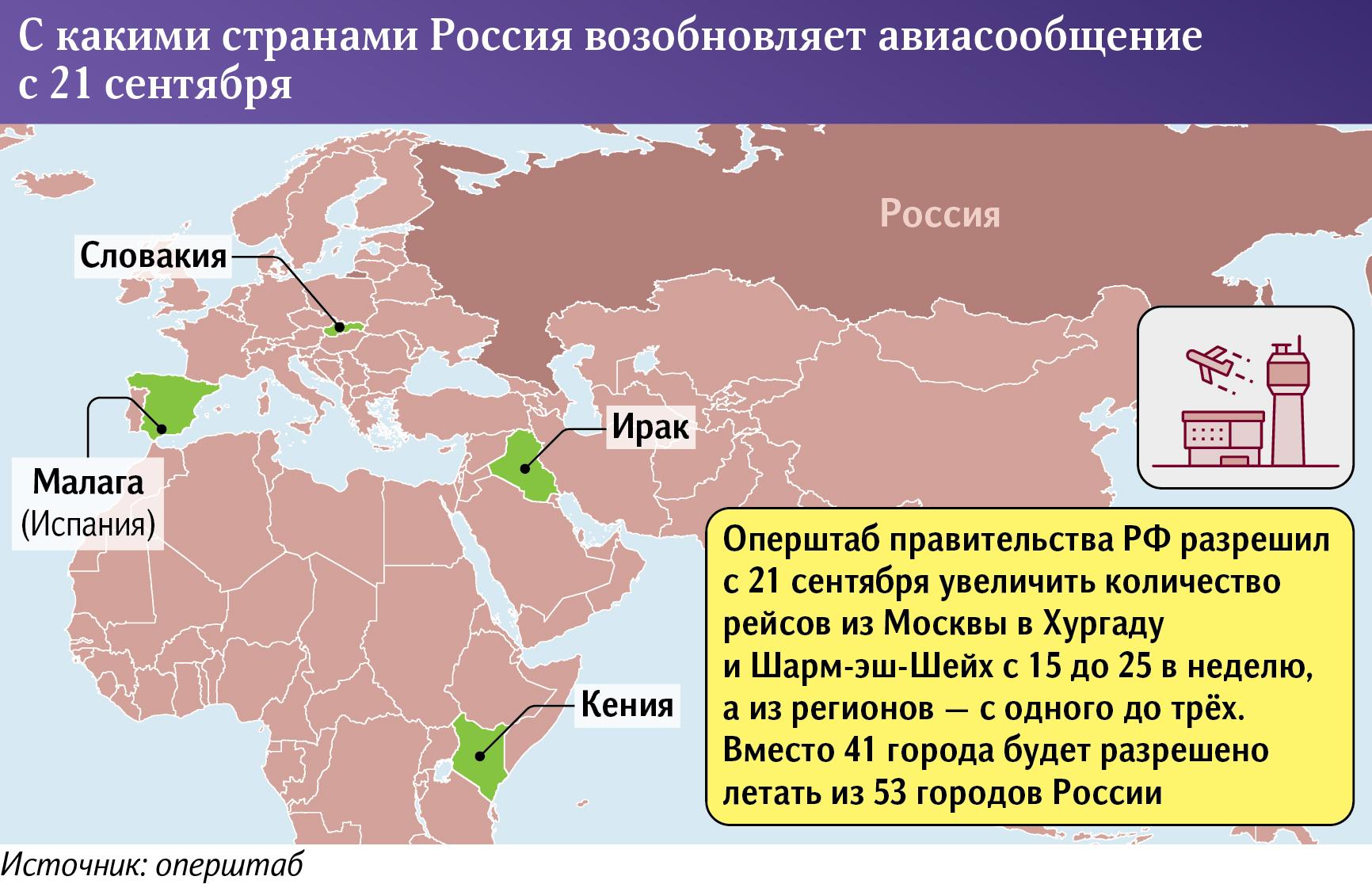 с какими странами Россия возобновляет сообщение