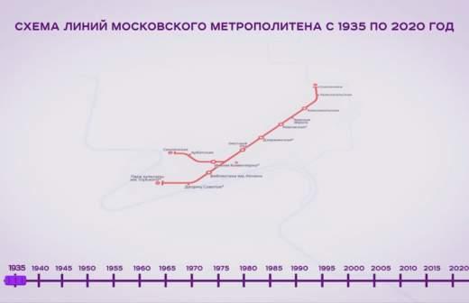 схема метро москвы 2020 с мцд на карте как узнать расход интернета мтс