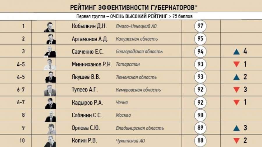 Конфликты с «Единой Россией» и ОНФ повлияли на рейтинг губернаторов